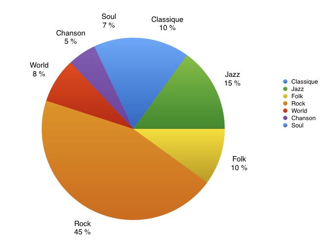 graphique des vinyles achetés en 2017